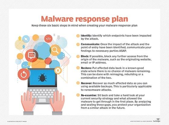 malware response plan