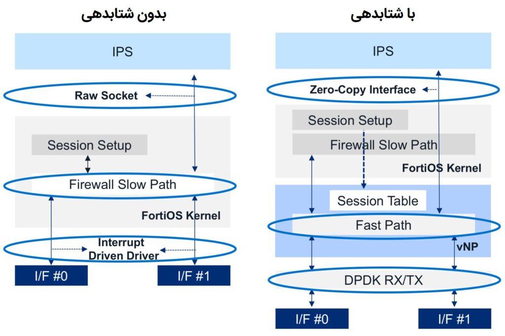 شتابدهی سخت افزاری فایروال مجازی