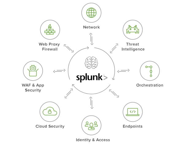 splunk capabilities